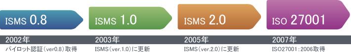 isms-chart