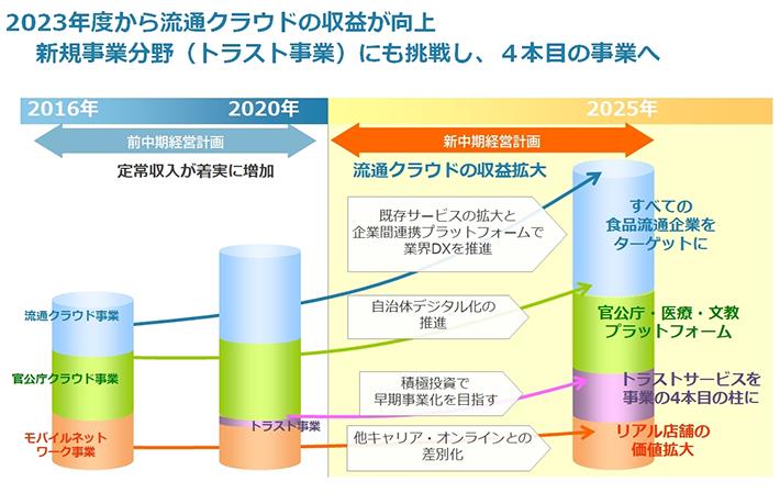 2023年度から流通クラウドの収益が向上