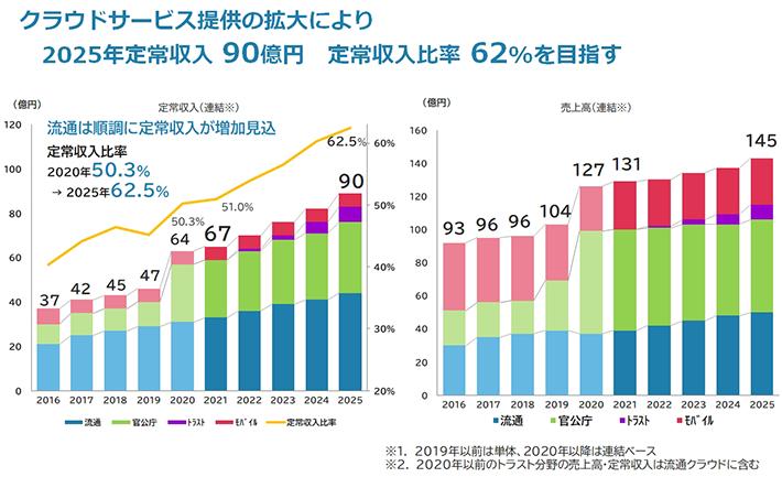 クラウドサービス提供の拡大により2025年定常収入90億円 定常収入比率62%を目指す