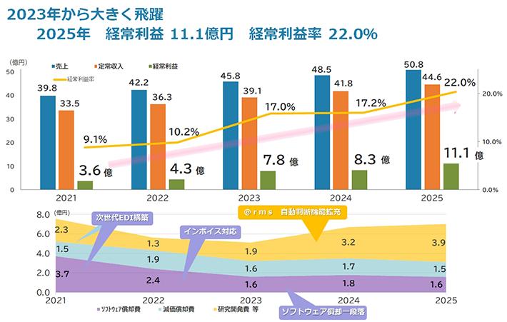 2025年 経常利益11.1億円 経常利益率22.0%