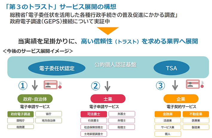 「第3のトラスト」サービス展開の構想