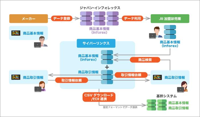 商品取引情報連携サービス概要図