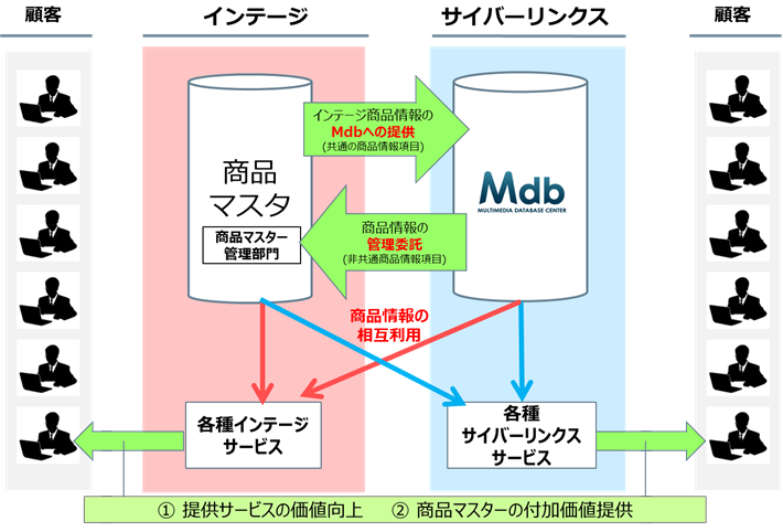 両社商品マスターの連携イメージ
