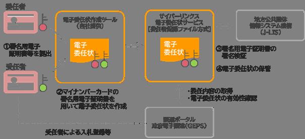 調査事業のイメージ図