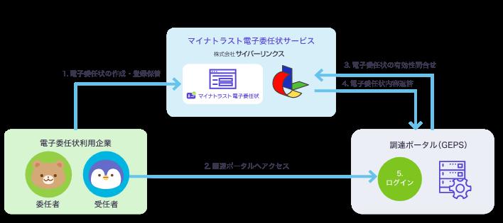 マイナトラスト×政府電子調達システム(GEPS)の概要
