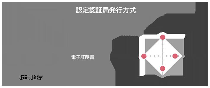 認定認証局発行方式