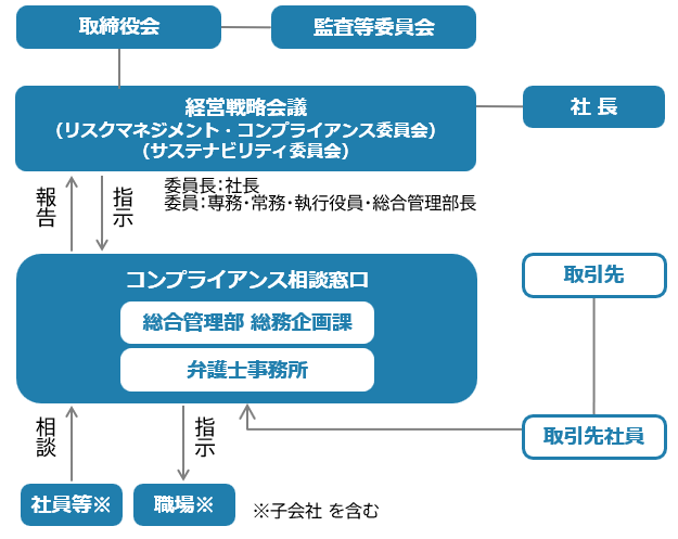 コンプライアンス推進及び内部通報体制(図)
